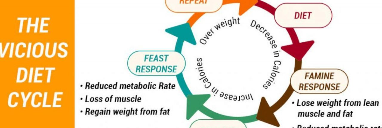 Trick The Metabolism For The Rebound Effect